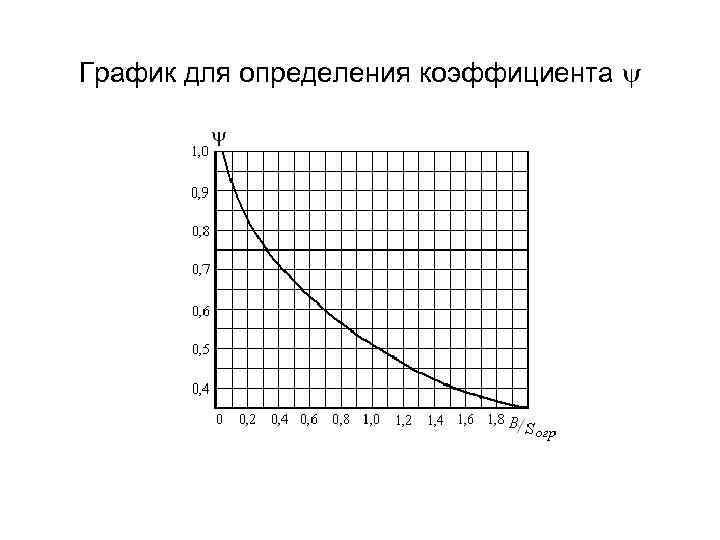 График для определения коэффициента