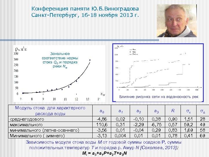 Конференция памяти Ю. Б. Виноградова Санкт-Петербург, 16 -18 ноября 2013 г. Зональное соответствие нормы