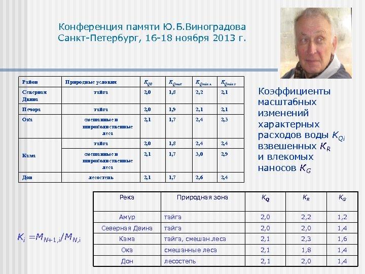 Конференция памяти Ю. Б. Виноградова Санкт-Петербург, 16 -18 ноября 2013 г. Район Природные условия