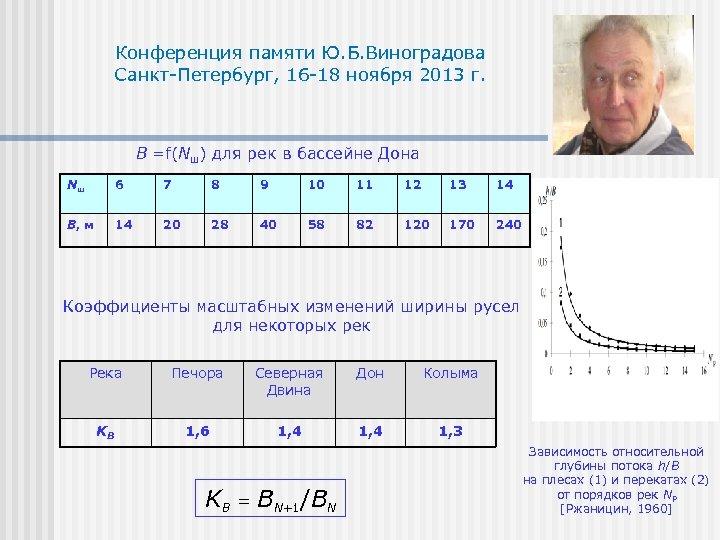 Конференция памяти Ю. Б. Виноградова Санкт-Петербург, 16 -18 ноября 2013 г. B =f(Nш) для