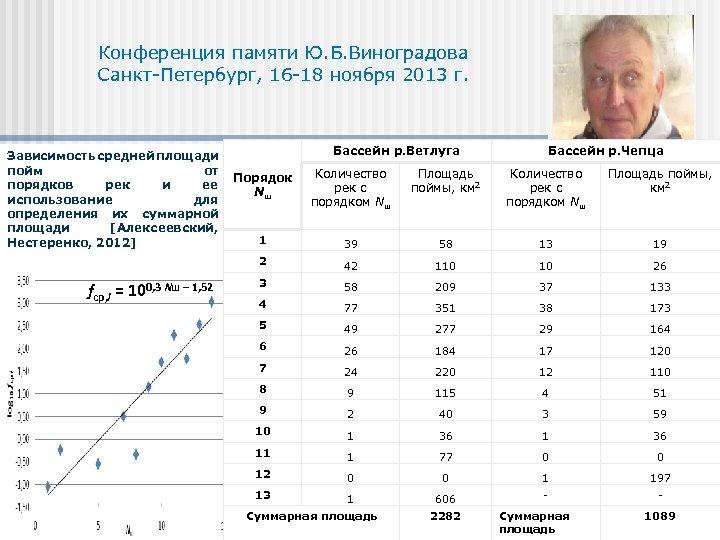 Конференция памяти Ю. Б. Виноградова Санкт-Петербург, 16 -18 ноября 2013 г. Зависимость средней площади