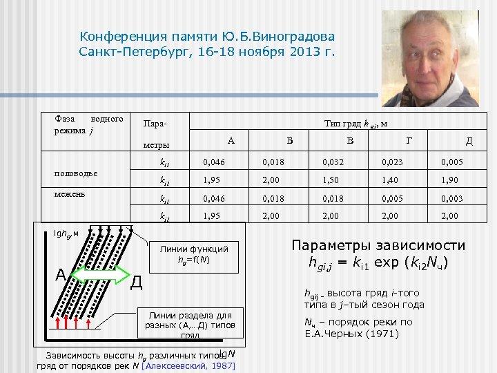 Конференция памяти Ю. Б. Виноградова Санкт-Петербург, 16 -18 ноября 2013 г. Фаза водного режима