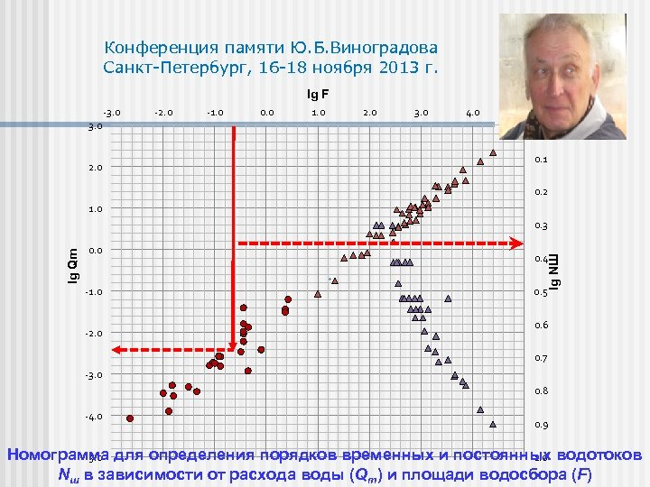 Конференция памяти Ю. Б. Виноградова Санкт-Петербург, 16 -18 ноября 2013 г. lg F -3.