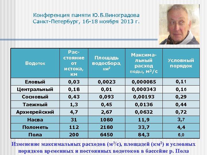 Конференция памяти Ю. Б. Виноградова Санкт-Петербург, 16 -18 ноября 2013 г. Водоток Расстояние от