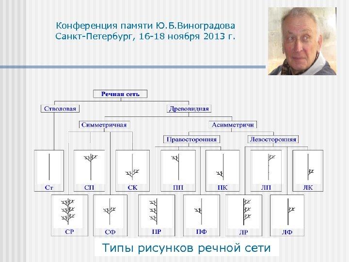 Конференция памяти Ю. Б. Виноградова Санкт-Петербург, 16 -18 ноября 2013 г. Типы рисунков речной