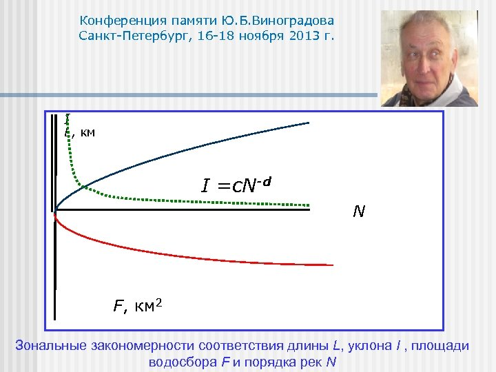 Конференция памяти Ю. Б. Виноградова Санкт-Петербург, 16 -18 ноября 2013 г. I L, км