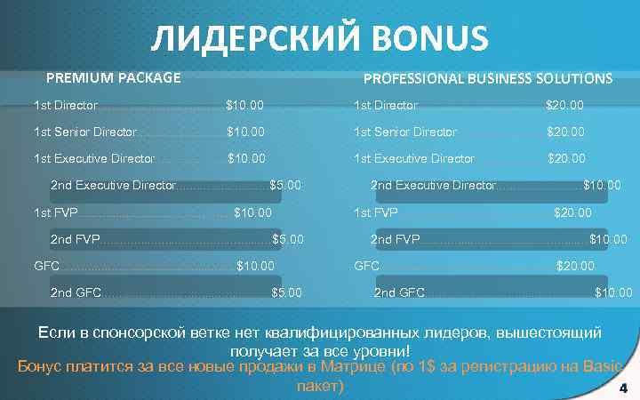 ЛИДЕРСКИЙ BONUS PREMIUM PACKAGE PROFESSIONAL BUSINESS SOLUTIONS 1 st Director. . . . .