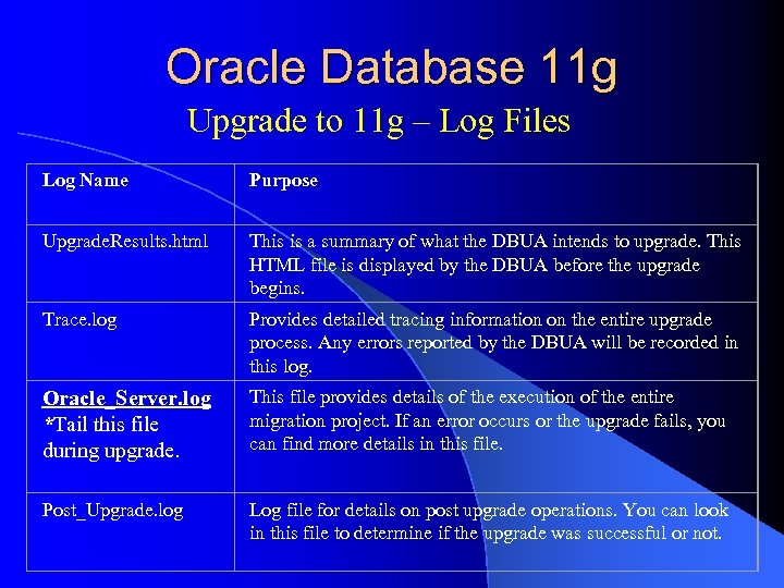 Oracle Database 11 g Upgrade to 11 g – Log Files Log Name Purpose