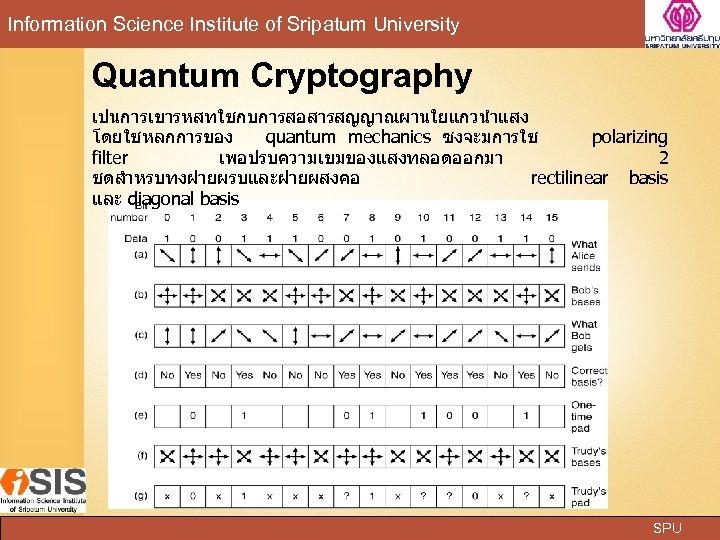 Information Science Institute of Sripatum University Quantum Cryptography เปนการเขารหสทใชกบการสอสารสญญาณผานใยแกวนำแสง โดยใชหลกการของ quantum mechanics ซงจะมการใช polarizing
