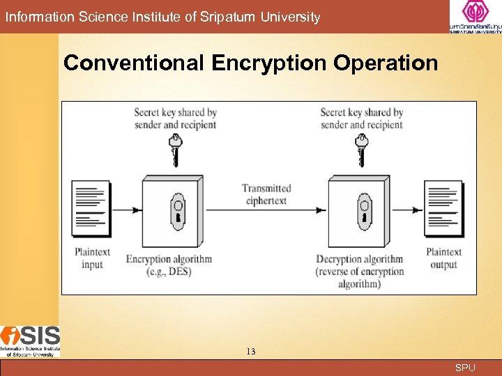 Information Science Institute of Sripatum University Conventional Encryption Operation 13 SPU
