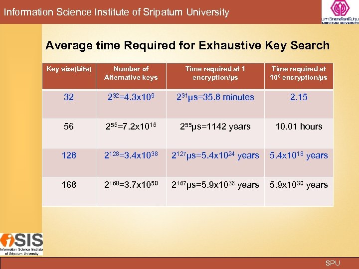 Information Science Institute of Sripatum University Average time Required for Exhaustive Key Search Key
