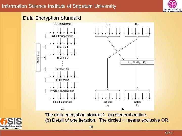 Information Science Institute of Sripatum University Data Encryption Standard The data encryption standard. (a)