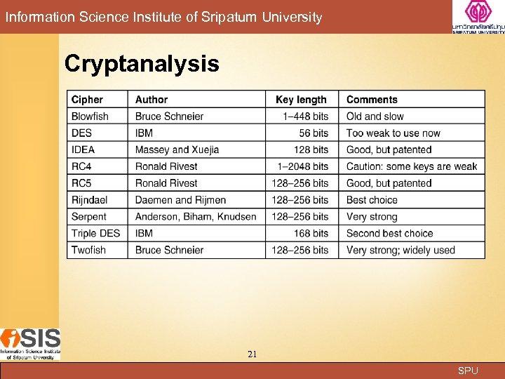 Information Science Institute of Sripatum University Cryptanalysis 21 SPU