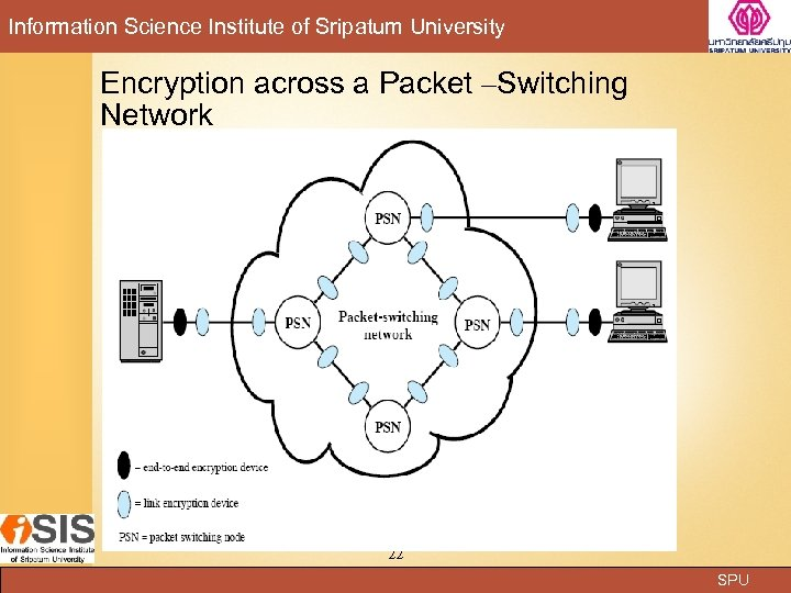 Information Science Institute of Sripatum University Encryption across a Packet –Switching Network 22 SPU