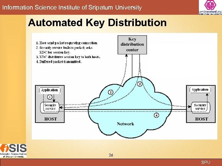 Information Science Institute of Sripatum University Automated Key Distribution 26 SPU