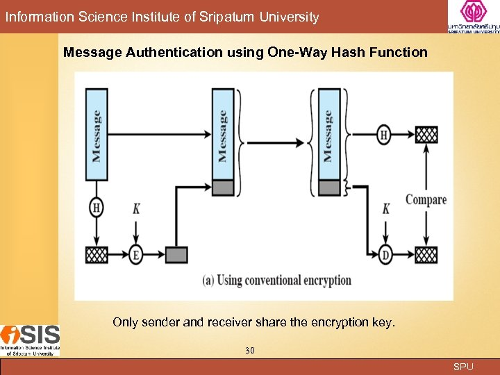 Information Science Institute of Sripatum University Message Authentication using One-Way Hash Function Only sender