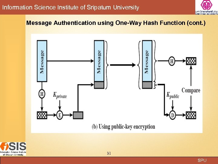 Information Science Institute of Sripatum University Message Authentication using One-Way Hash Function (cont. )