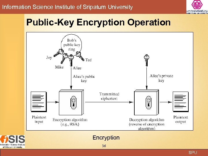 Information Science Institute of Sripatum University Public-Key Encryption Operation Encryption 36 SPU