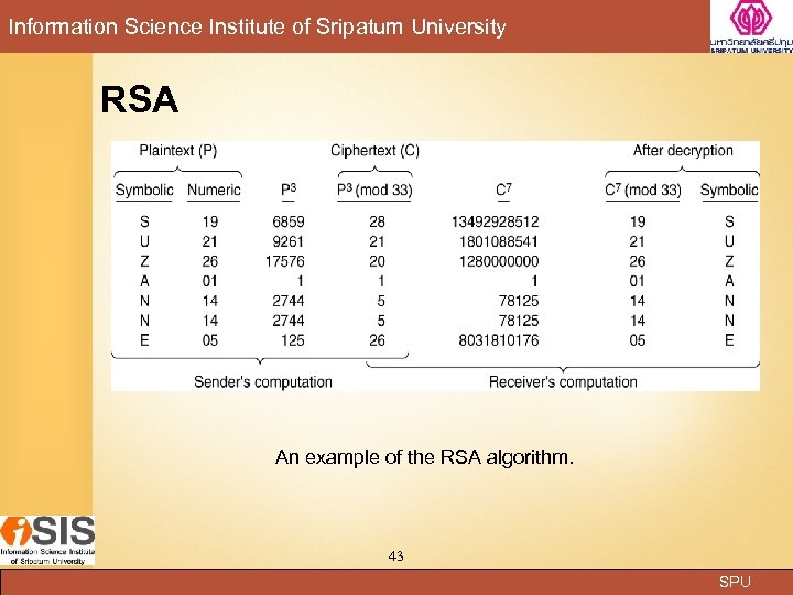 Information Science Institute of Sripatum University RSA An example of the RSA algorithm. 43