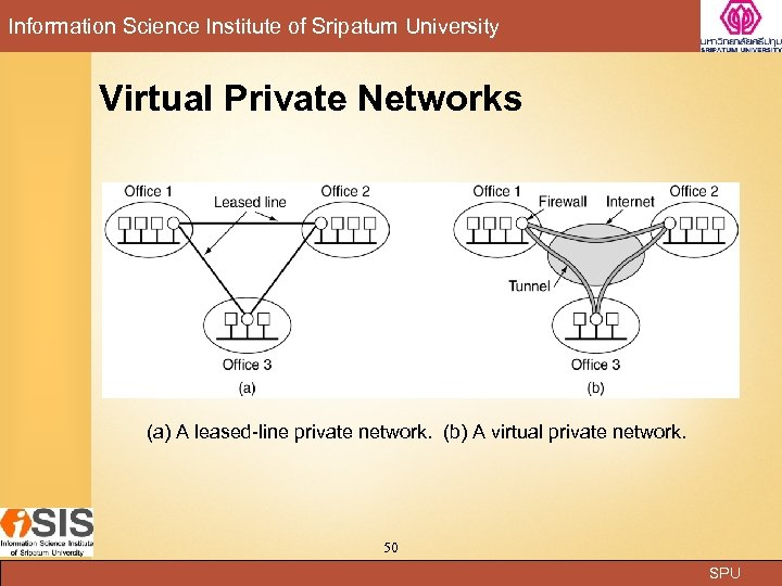 Information Science Institute of Sripatum University Virtual Private Networks (a) A leased-line private network.