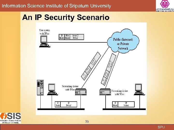 Information Science Institute of Sripatum University An IP Security Scenario 53 SPU