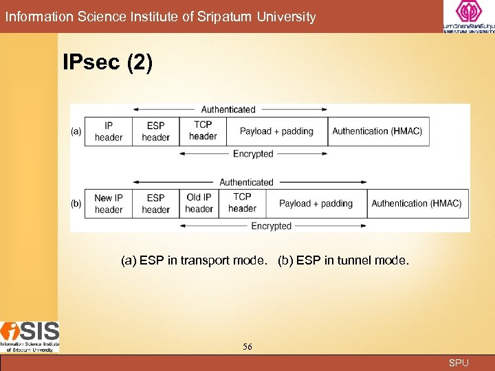 Information Science Institute of Sripatum University IPsec (2) (a) ESP in transport mode. (b)