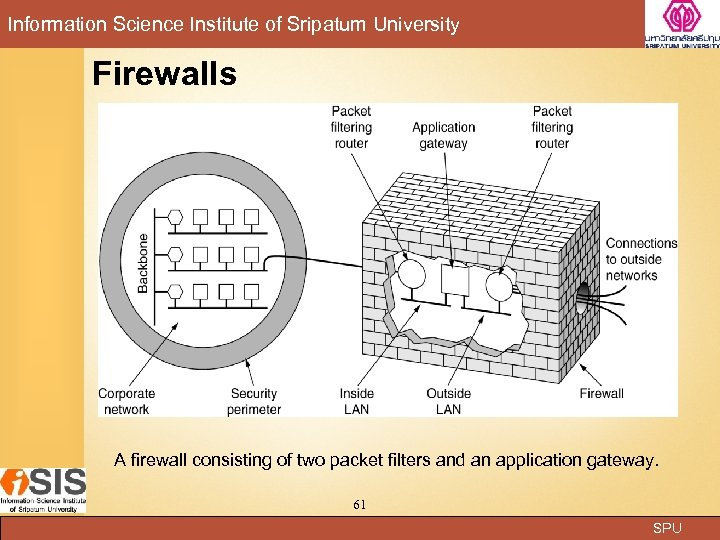 Information Science Institute of Sripatum University Firewalls A firewall consisting of two packet filters