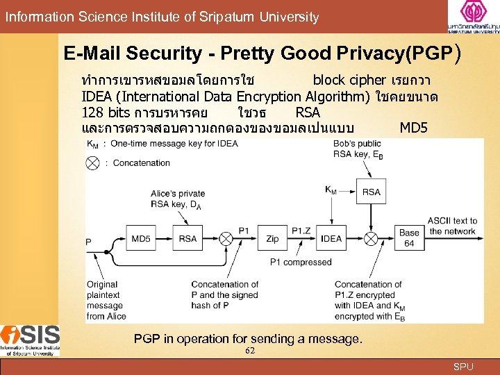 Information Science Institute of Sripatum University E-Mail Security - Pretty Good Privacy(PGP) ทำการเขารหสขอมลโดยการใช block