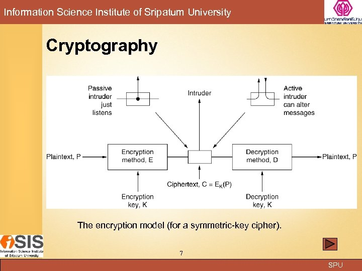 Information Science Institute of Sripatum University Cryptography The encryption model (for a symmetric-key cipher).
