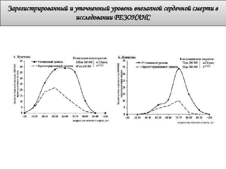 Зарегистрированный и уточненный уровень внезапной сердечной смерти в исследовании РЕЗОНАНС