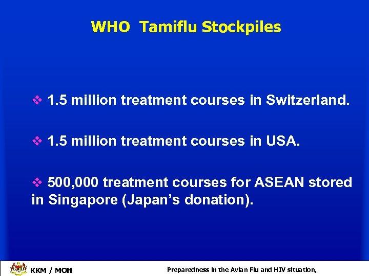WHO Tamiflu Stockpiles v 1. 5 million treatment courses in Switzerland. v 1. 5