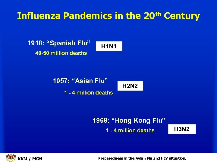 "Influenza Pandemics in the 20 th Century 1918: ""Spanish Flu"" H 1 N 1"