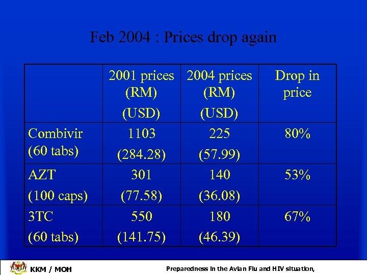 Feb 2004 : Prices drop again Combivir (60 tabs) AZT (100 caps) 3 TC