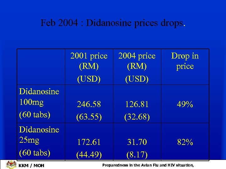 Feb 2004 : Didanosine prices drops. 2001 price (RM) (USD) 2004 price (RM) (USD)
