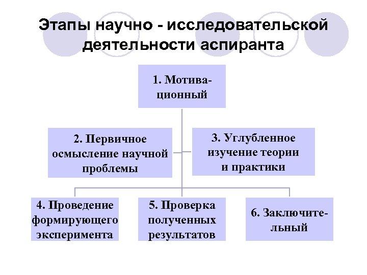Этапы научно - исследовательской деятельности аспиранта 1. Мотивационный 2. Первичное осмысление научной проблемы 4.