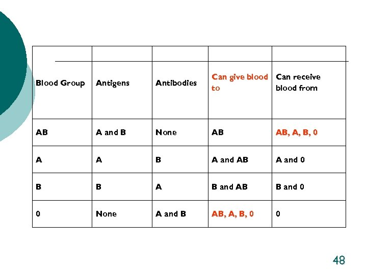 Blood Group Antigens Antibodies Can give blood Can receive to blood from AB A