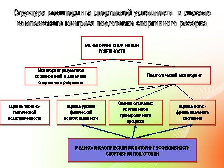 Структура мониторинга спортивной успешности в системе комплексного контроля подготовки спортивного резерва Мониторинг результатов соревнований