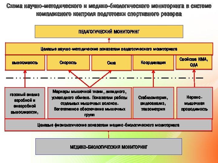 Схема научно-методического и медико-биологического мониторинга в системе комплексного контроля подготовки спортивного резерва ПЕДАГОГИЧЕСКИЙ МОНИТОРИНГ