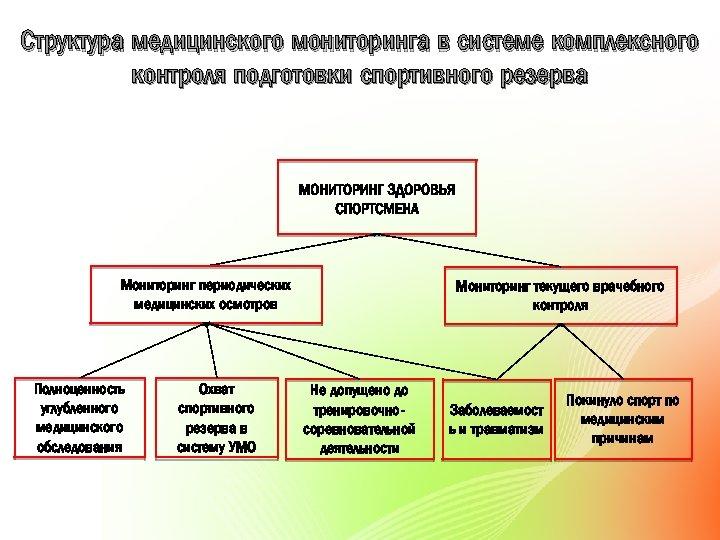 Структура медицинского мониторинга в системе комплексного контроля подготовки спортивного резерва Мониторинг периодических медицинских осмотров