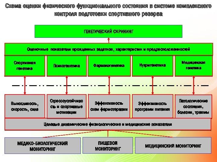 Схема оценки физического функционального состояния в системе комплексного контроля подготовки спортивного резерва ГЕНЕТИЧЕСКИЙ СКРИНИНГ