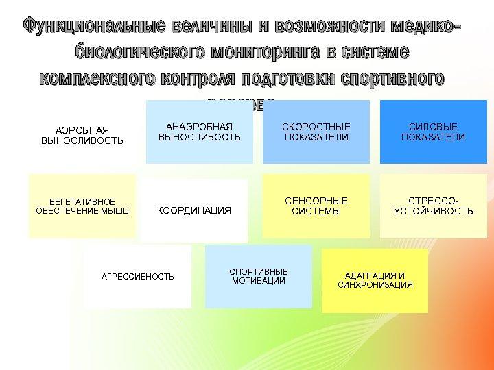 Функциональные величины и возможности медикобиологического мониторинга в системе комплексного контроля подготовки спортивного резерва АЭРОБНАЯ