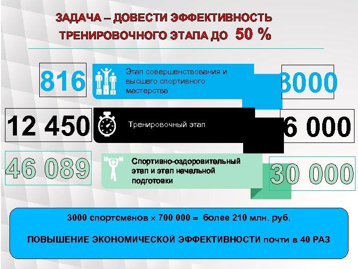 ЗАДАЧА – ДОВЕСТИ ЭФФЕКТИВНОСТЬ ТРЕНИРОВОЧНОГО ЭТАПА ДО 816 12 450 46 089 50 %