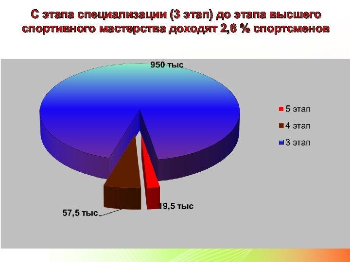 С этапа специализации (3 этап) до этапа высшего спортивного мастерства доходят 2, 6 %
