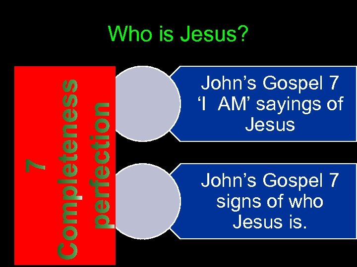 Who is Jesus? John's Gospel 7 'I AM' sayings of Jesus John's Gospel 7