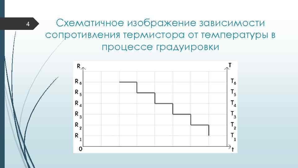 4 Схематичное изображение зависимости сопротивления термистора от температуры в процессе градуировки