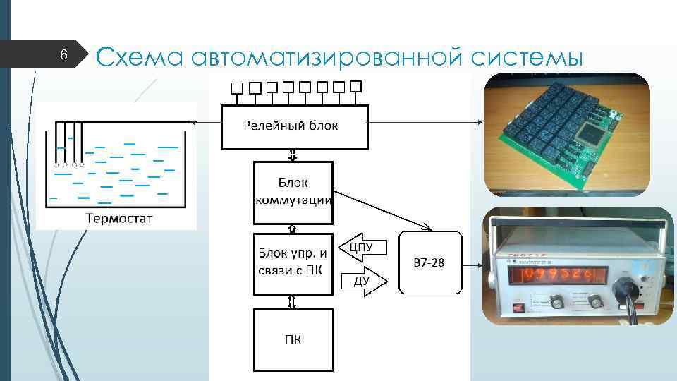 6 Схема автоматизированной системы