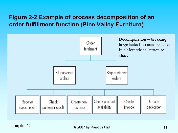 Figure 2 -2 Example of process decomposition of an order fulfillment function (Pine Valley