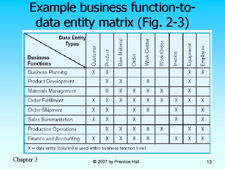 Example business function-todata entity matrix (Fig. 2 -3) Chapter 2 © 2007 by Prentice