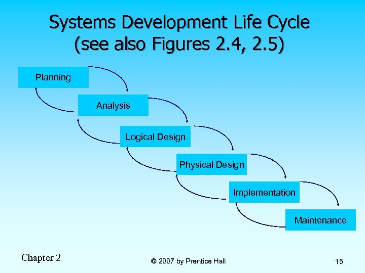 Systems Development Life Cycle (see also Figures 2. 4, 2. 5) Planning Analysis Logical