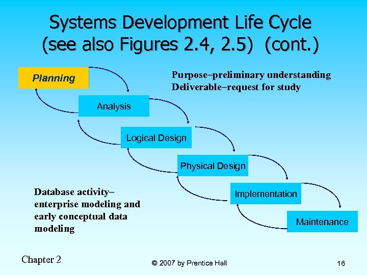 Systems Development Life Cycle (see also Figures 2. 4, 2. 5) (cont. ) Purpose–preliminary